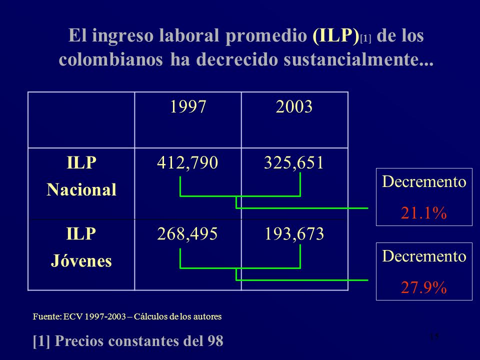 El ingreso laboral promedio (ILP)[1] de los colombianos ha decrecido sustancialmente...